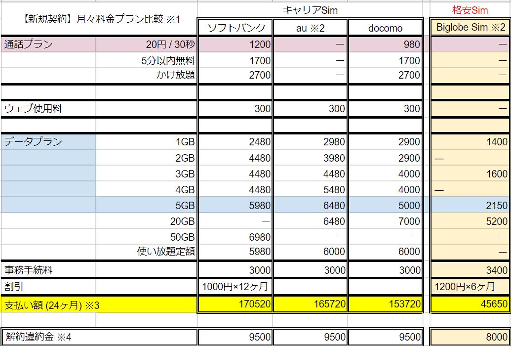 キャリアSimと格安Simの料金比較表。二年間での累計支払額はキャリアSimで平均16万円、格安Simで5万円です。